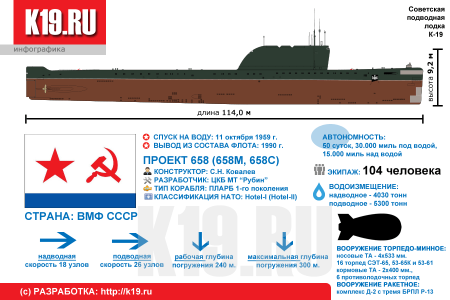 сравнение российских подводных лодок